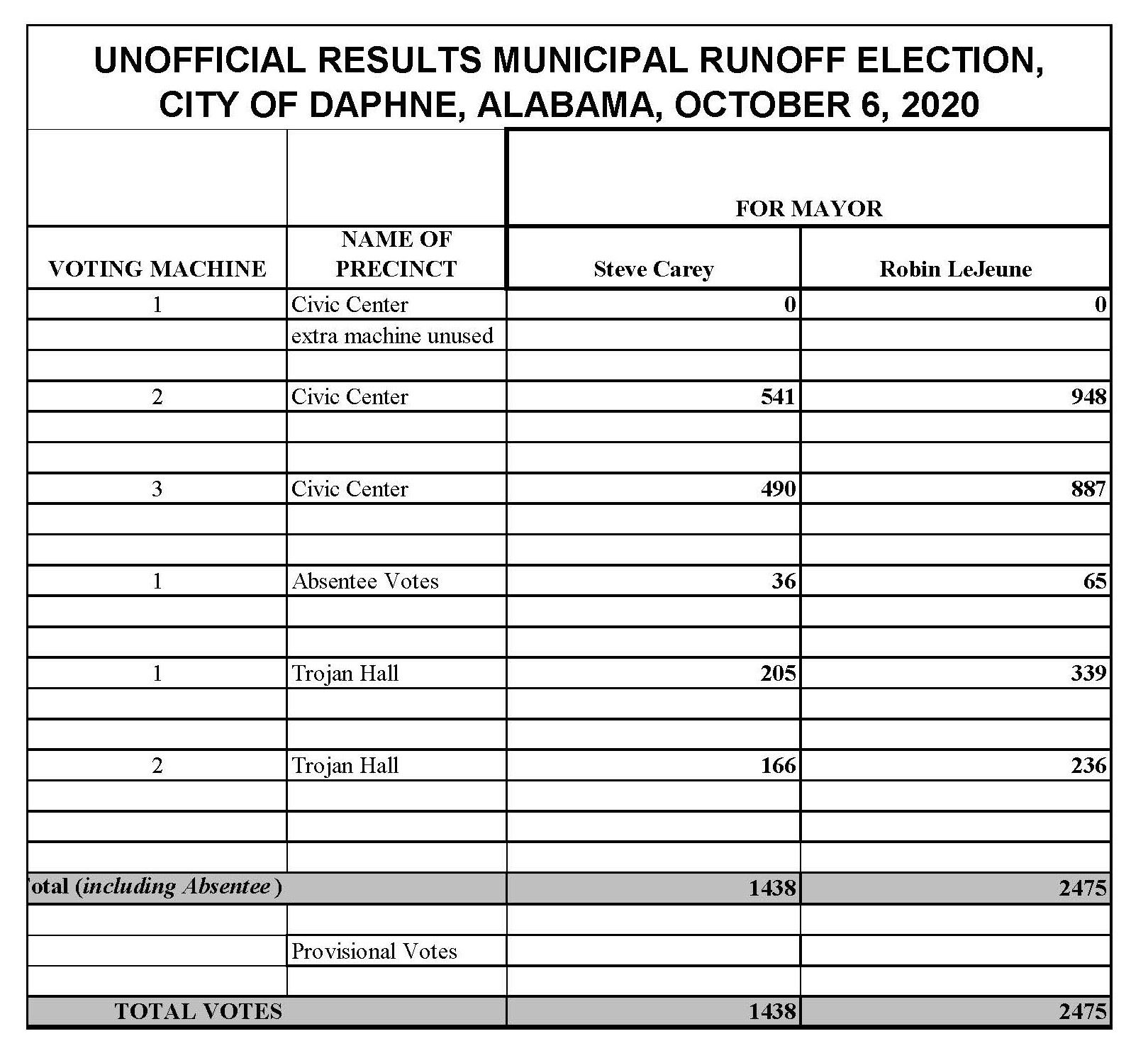 Daphne Runoff unofficial results